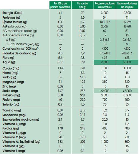 propiedades de la acelga composición nutricional.