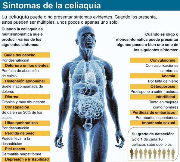 sintomas celiaquia