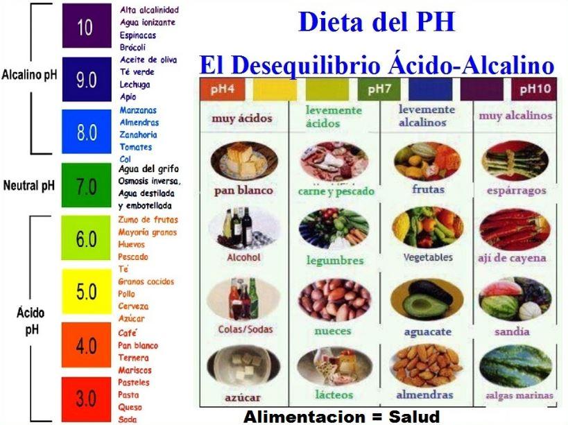 utensilios de aluminio ph de los alimentos