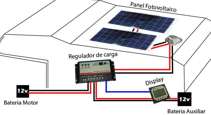energia solar autocaravana
