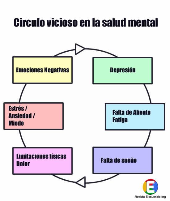 círculo vicioso en la salud mental