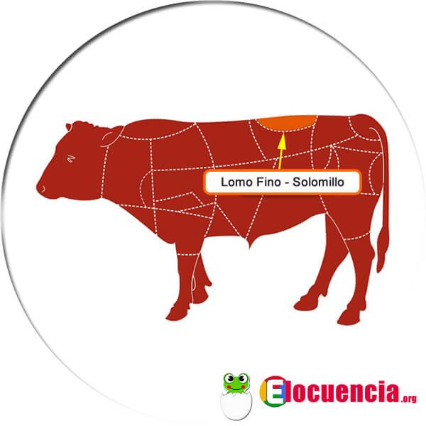 Dónde esté el solomillo o lomo fino de la vaca