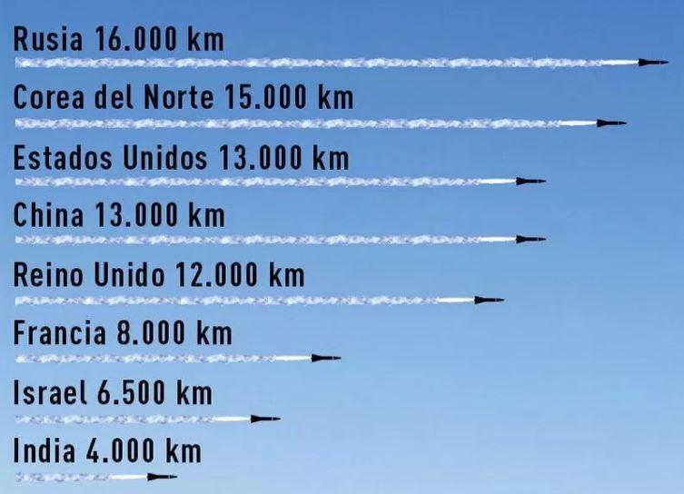 los misiles de corea del norte