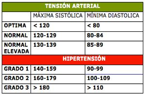regular la tensión arterial 1