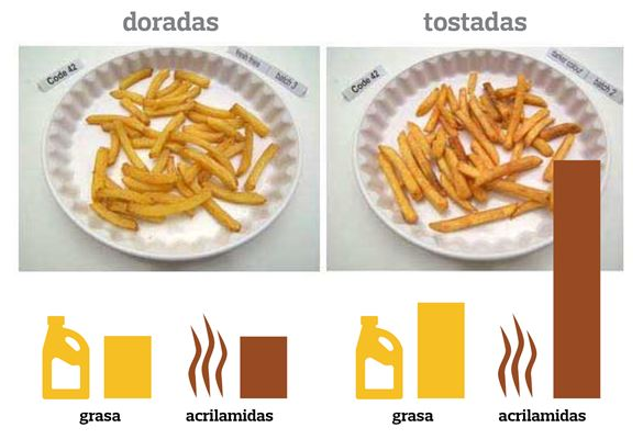 Comparativa del contenido de acrilamida según el nivel de fritura.