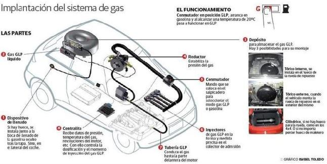 autogas - glp esquema