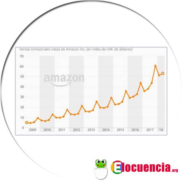 volumen de ventas de amazon