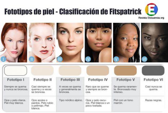Fototipos de piel - Clasificación de Fitspatrick