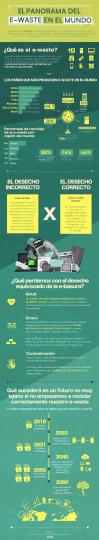 Que es el e-waste