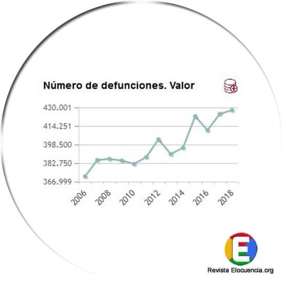 muertes en España