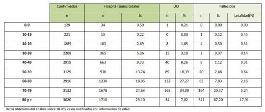 letalidad covid-19 por edades en España