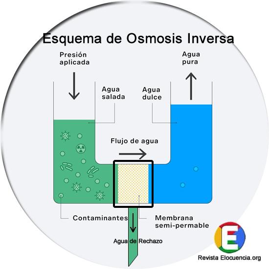 Esquema básico del funcionamiento de una planta de osmosis inversa doméstica