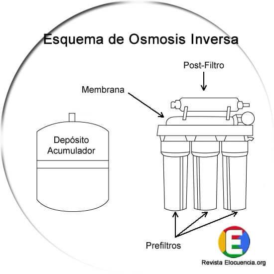 planta de osmosis inversa doméstica de 5 etapas