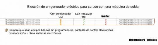 potencia de generador según potencia de la máquina de soldar