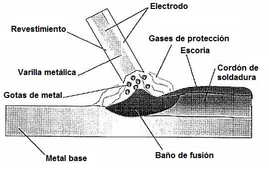 Imagen del proceso de la soldadura con electrodos revestidos