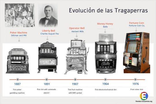 Imagen con las primeras tragaperras. DEsde 1887 hasta 1976